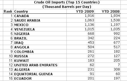 2009-ytd-oil-imports-by-country